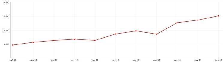 продвижение сайта в 2012-2013 годах